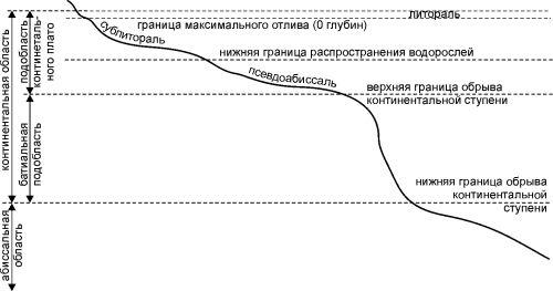 «Схема морских зон» Комиссии